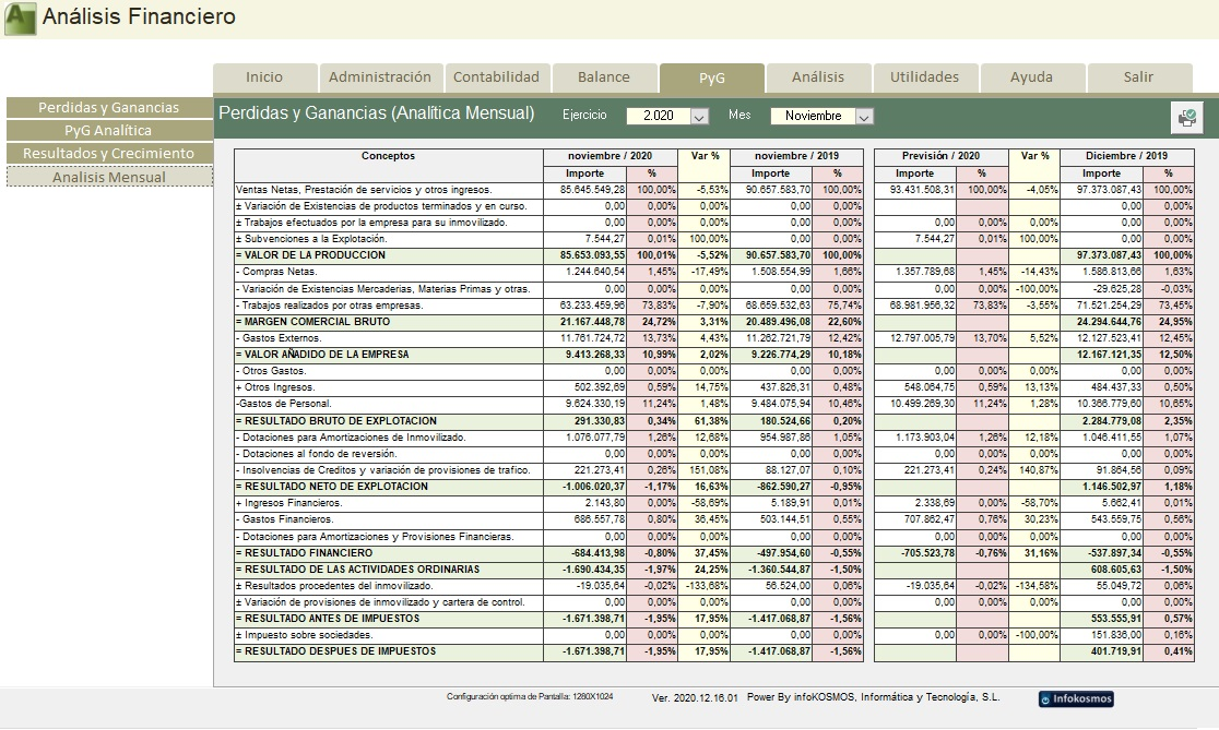 Analisis con ganancias y perdidas forex